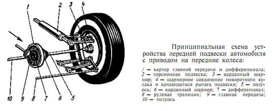 Подвеска колес, с двумя
