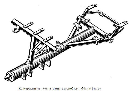Мини-Валга рама